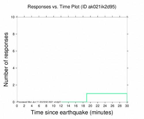 Responses vs Time Plot for the Willow, Alaska 2.5m Earthquake, Monday Jan. 11 2021, 1:09:40 PM