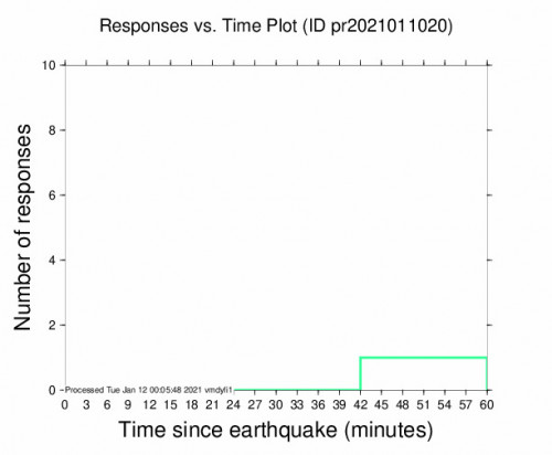 Responses vs Time Plot for the Rincón, Puerto Rico 3.11m Earthquake, Monday Jan. 11 2021, 7:22:04 PM