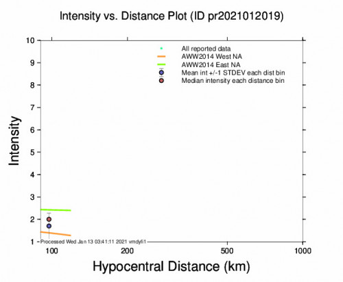 Intensity vs Distance Plot for the Culebra, Puerto Rico 3.84m Earthquake, Tuesday Jan. 12 2021, 6:57:11 PM