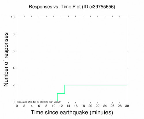 Responses vs Time Plot for the Holtville, Ca 2.46m Earthquake, Tuesday Jan. 12 2021, 7:56:20 PM