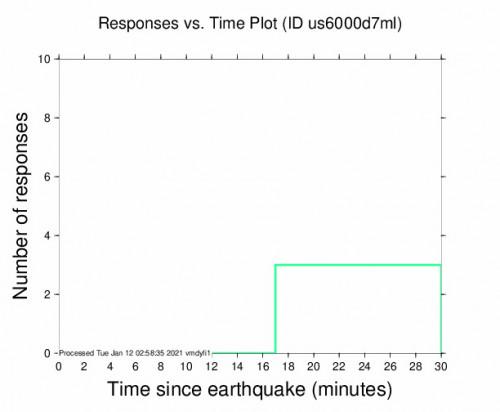 Responses vs Time Plot for the Yoichi, Japan 5.9m Earthquake, Tuesday Jan. 12 2021, 11:39:42 AM