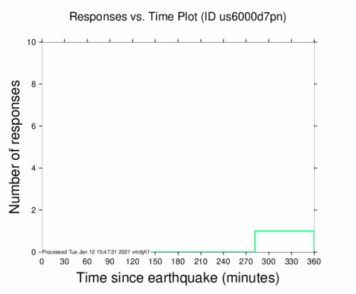 Responses vs Time Plot for the Calama, Chile 4.9m Earthquake, Tuesday Jan. 12 2021, 8:04:36 AM