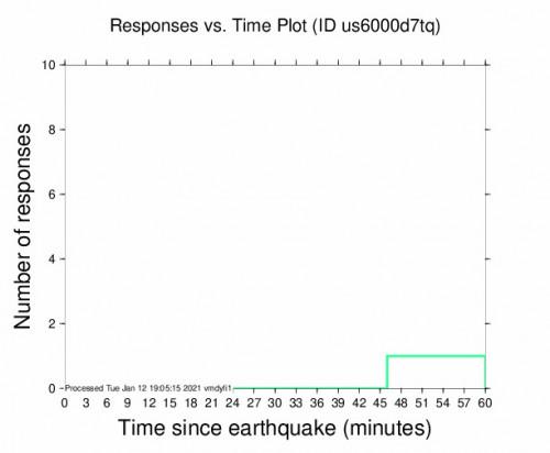 Responses vs Time Plot for the Nabire, Indonesia 5.9m Earthquake, Wednesday Jan. 13 2021, 3:17:32 AM