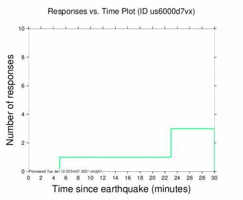 Responses vs Time Plot for the Kamárai, Greece 4.7m Earthquake, Wednesday Jan. 13 2021, 12:29:38 AM