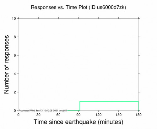 Responses vs Time Plot for the Kamárai, Greece 4.1m Earthquake, Wednesday Jan. 13 2021, 11:06:08 AM