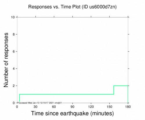 Responses vs Time Plot for the Kamárai, Greece 4.5m Earthquake, Wednesday Jan. 13 2021, 11:40:22 AM