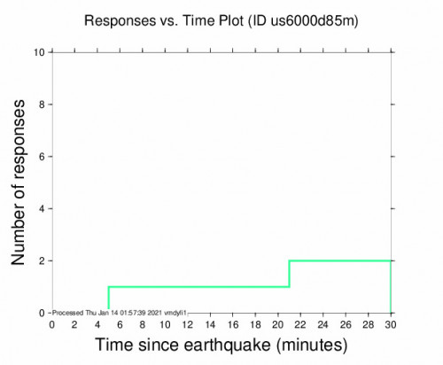Responses vs Time Plot for the Volcano, Hawaii 3m Earthquake, Wednesday Jan. 13 2021, 3:34:11 PM