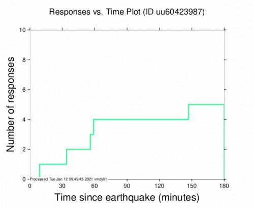 Responses vs Time Plot for the Thatcher, Utah 2.87m Earthquake, Tuesday Jan. 12 2021, 12:21:43 AM