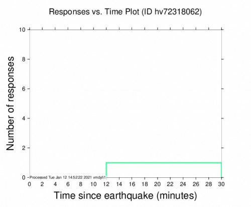 Responses vs Time Plot for the Pāhala, Hawaii 2.49000001m Earthquake, Tuesday Jan. 12 2021, 4:39:01 AM