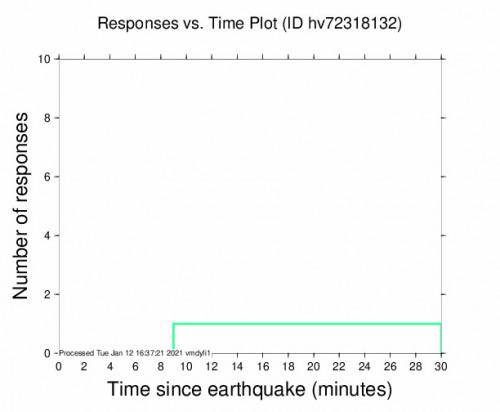 Responses vs Time Plot for the Pāhala, Hawaii 2.58m Earthquake, Tuesday Jan. 12 2021, 6:24:20 AM