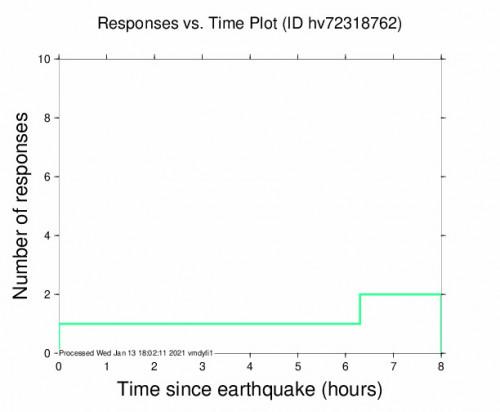 Responses vs Time Plot for the Pāhala, Hawaii 2.57m Earthquake, Wednesday Jan. 13 2021, 1:38:55 AM