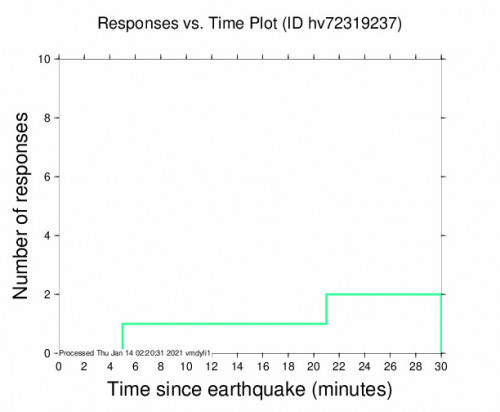 Responses vs Time Plot for the Fern Forest, Hawaii 2.83m Earthquake, Wednesday Jan. 13 2021, 3:34:12 PM