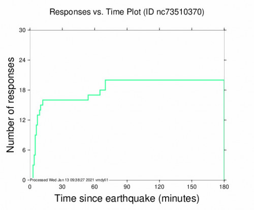 Responses vs Time Plot for the San Juan Bautista, Ca 2.9m Earthquake, Wednesday Jan. 13 2021, 12:26:31 AM