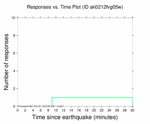 Responses vs Time Plot for the Chase, Alaska 3.5m Earthquake, Monday Feb. 22 2021, 4:37:21 AM