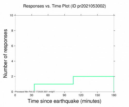 Responses vs Time Plot for the Vieques, Puerto Rico 3.22m Earthquake, Monday Feb. 22 2021, 11:52:13 AM