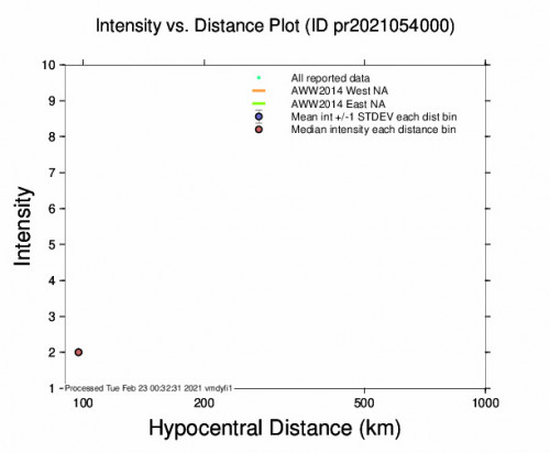 Intensity vs Distance Plot for the Indios, Puerto Rico 2.71m Earthquake, Monday Feb. 22 2021, 8:06:10 PM