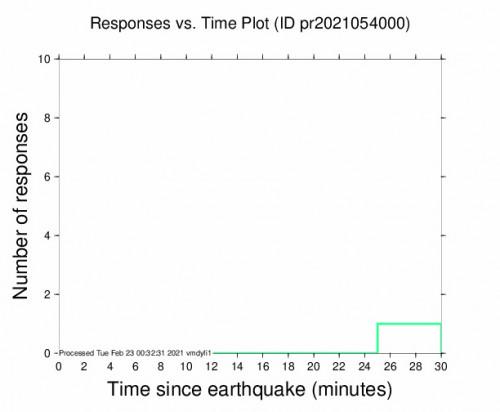 Responses vs Time Plot for the Indios, Puerto Rico 2.71m Earthquake, Monday Feb. 22 2021, 8:06:10 PM