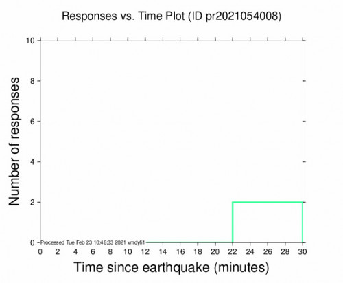 Responses vs Time Plot for the Puerto Rico Region 3.16m Earthquake, Tuesday Feb. 23 2021, 6:23:06 AM