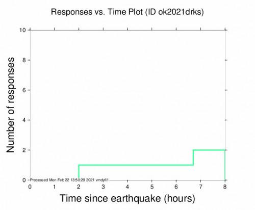 Responses vs Time Plot for the Ratliff City, Oklahoma 2.8m Earthquake, Sunday Feb. 21 2021, 11:20:00 PM