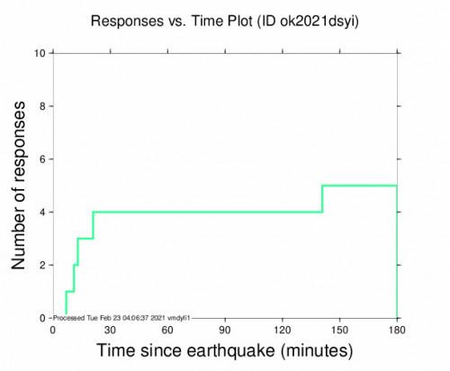 Responses vs Time Plot for the North Enid, Oklahoma 2.46m Earthquake, Monday Feb. 22 2021, 7:20:34 PM