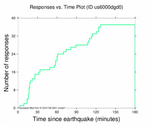 Responses vs Time Plot for the Illapel, Chile 5.2m Earthquake, Wednesday Feb. 10 2021, 5:18:29 PM