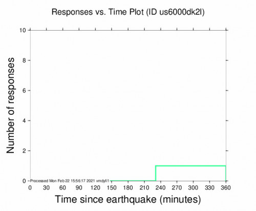 Responses vs Time Plot for the Brentonico, Italy 4.3m Earthquake, Monday Feb. 22 2021, 1:04:06 PM