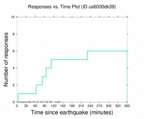 Responses vs Time Plot for the Villa Isabela, Dominican Republic 4.4m Earthquake, Monday Feb. 22 2021, 11:06:35 AM
