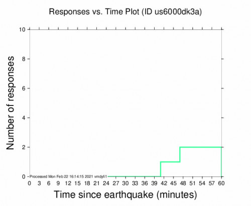 Responses vs Time Plot for the Puerto Madero, Mexico 5.2m Earthquake, Monday Feb. 22 2021, 9:21:22 AM