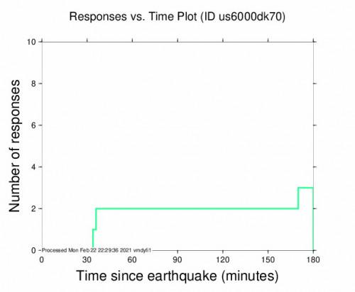Responses vs Time Plot for the Gorontalo, Indonesia 5.8m Earthquake, Tuesday Feb. 23 2021, 3:22:10 AM
