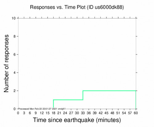Responses vs Time Plot for the Jiquilillo, Nicaragua 4.8m Earthquake, Monday Feb. 22 2021, 3:27:01 PM