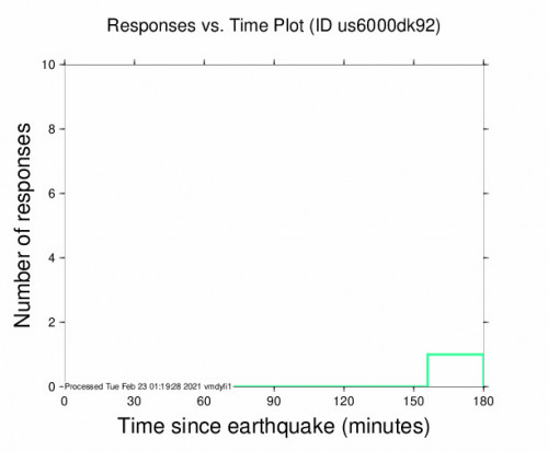Responses vs Time Plot for the Hafik, Turkey 4.2m Earthquake, Tuesday Feb. 23 2021, 1:42:32 AM