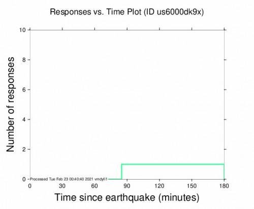 Responses vs Time Plot for the San José De Jáchal, Argentina 4.6m Earthquake, Monday Feb. 22 2021, 8:14:20 PM