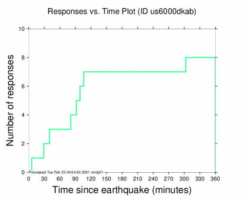 Responses vs Time Plot for the Tejar, Costa Rica 3.9m Earthquake, Monday Feb. 22 2021, 5:50:29 PM