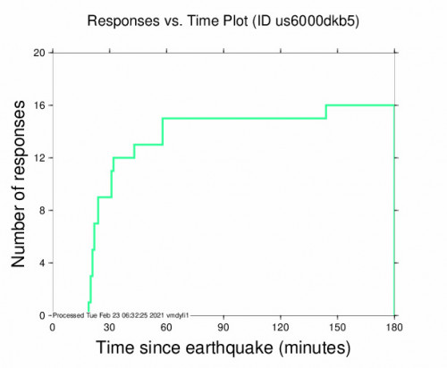 Responses vs Time Plot for the Riverton, New Zealand 5.1m Earthquake, Tuesday Feb. 23 2021, 5:07:29 PM