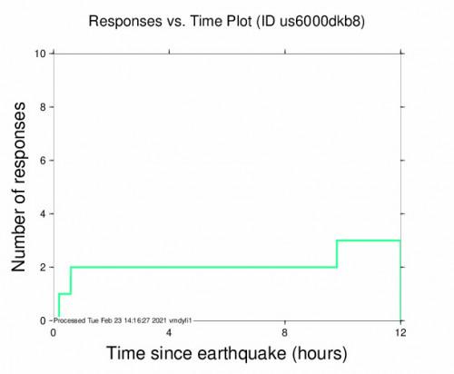Responses vs Time Plot for the Constitución, Chile 4.2m Earthquake, Tuesday Feb. 23 2021, 1:25:52 AM