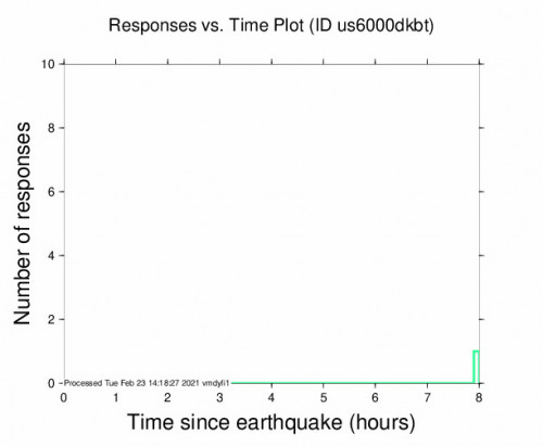 Responses vs Time Plot for the Illapel, Chile 4.6m Earthquake, Tuesday Feb. 23 2021, 3:18:51 AM