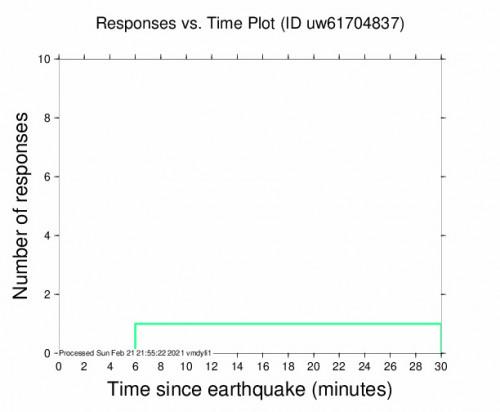 Responses vs Time Plot for the Snoqualmie, Washington 2.74000001m Earthquake, Sunday Feb. 21 2021, 1:47:29 PM