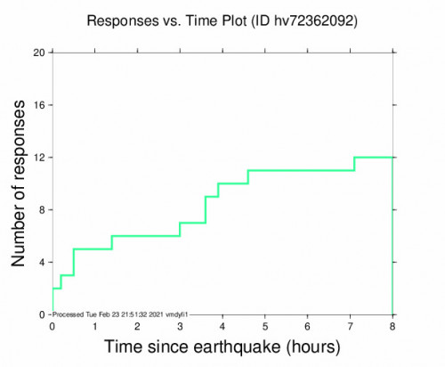 Responses vs Time Plot for the Kalaoa, Hawaii 3.8m Earthquake, Tuesday Feb. 23 2021, 4:41:20 AM