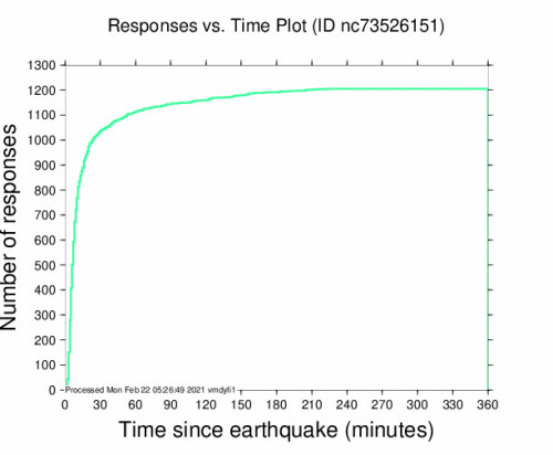 Responses vs Time Plot for the Gilroy, Ca 3.76m Earthquake, Sunday Feb. 21 2021, 5:38:13 PM