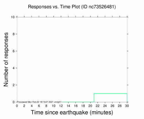Responses vs Time Plot for the Laytonville, Ca 2.55m Earthquake, Monday Feb. 22 2021, 9:56:28 AM