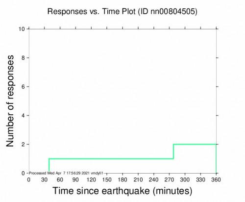 Responses vs Time Plot for the Valmy, Nevada 3.2m Earthquake, Wednesday Apr. 07 2021, 6:17:30 AM