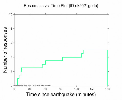 Responses vs Time Plot for the Union City, Oklahoma 3.08m Earthquake, Wednesday Apr. 07 2021, 4:44:38 AM