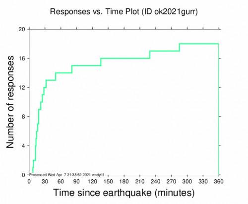 Responses vs Time Plot for the Horntown, Oklahoma 3.61m Earthquake, Wednesday Apr. 07 2021, 11:51:49 AM