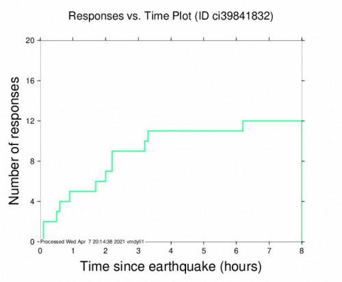Responses vs Time Plot for the Trona, Ca 3.64m Earthquake, Wednesday Apr. 07 2021, 6:42:05 AM