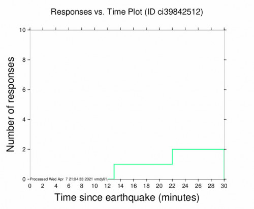 Responses vs Time Plot for the Barstow, Ca 2.82m Earthquake, Wednesday Apr. 07 2021, 1:41:59 PM