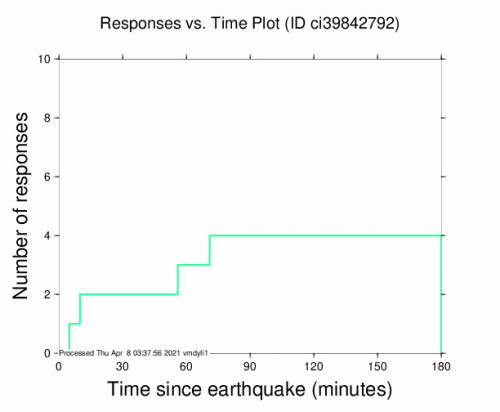 Responses vs Time Plot for the Holtville, Ca 2.98m Earthquake, Wednesday Apr. 07 2021, 7:08:33 PM