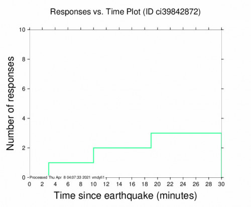 Responses vs Time Plot for the Holtville, Ca 3.36m Earthquake, Wednesday Apr. 07 2021, 8:28:51 PM