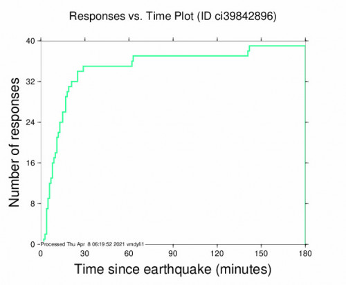 Responses vs Time Plot for the Holtville, Ca 3.73m Earthquake, Wednesday Apr. 07 2021, 8:52:08 PM