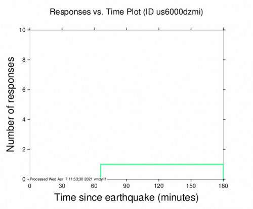 Responses vs Time Plot for the Mountain, Colombia 4.5m Earthquake, Wednesday Apr. 07 2021, 5:46:01 AM