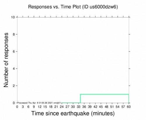 Responses vs Time Plot for the Huanguitío, Mexico 4.6m Earthquake, Wednesday Apr. 07 2021, 8:19:42 PM